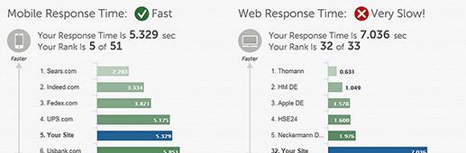 Mobile response time & web response time optimization