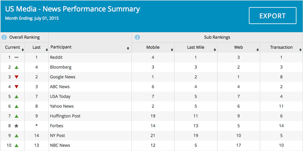 Track the site performance of industry leaders