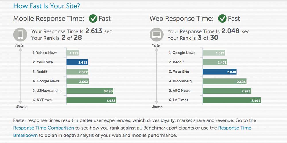 モバイルアプリやWebサイトが、ユーザーにどのようなパフォーマンスを与えているのかを把握できます。