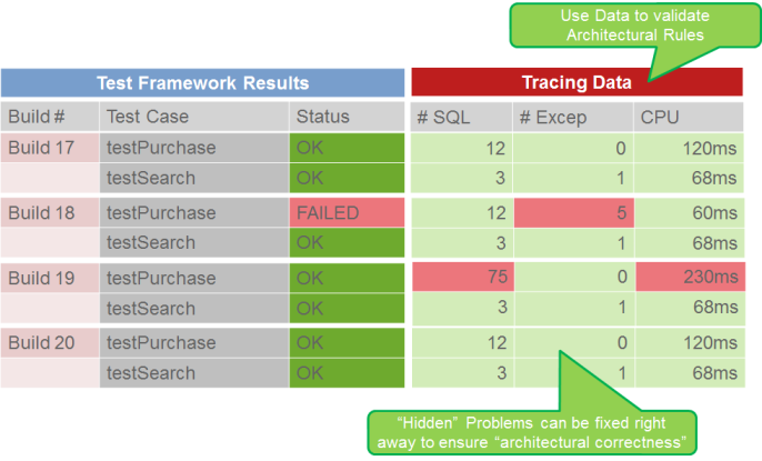 Looking at architectural metrics per test case allows us to identify and fix regressions as they are introduced.
