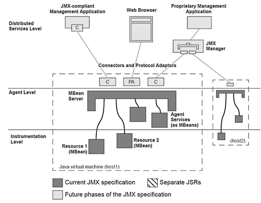 Overview of JMX: Illustration of the JMX Management Specification, v1.0