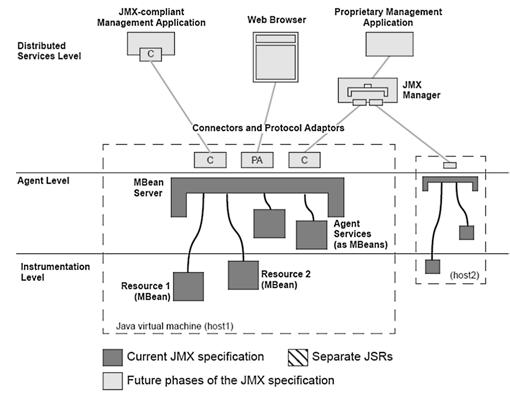 Overview of JMX: Illustration of the JMX Management Specification, v1.0
