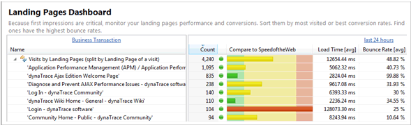 Use analytics to identify pages on which end users 'land' on your web site.