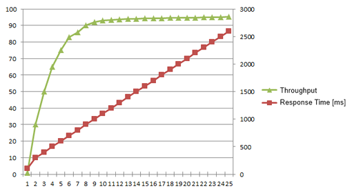 Increasing load affects the response time and throughput of an application.