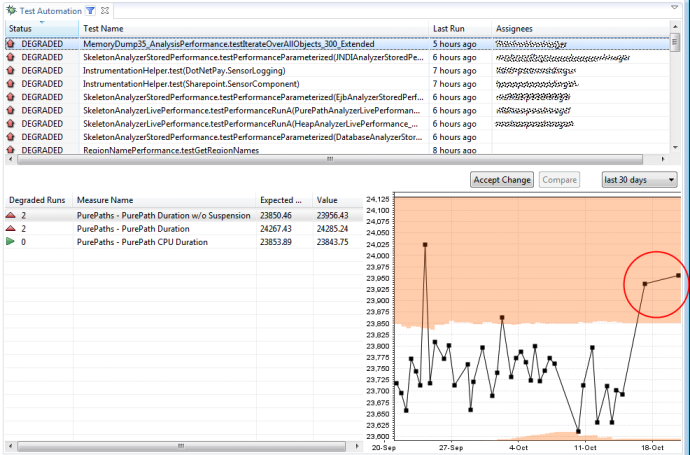 Regression analysis based on the execution time of a performance test.