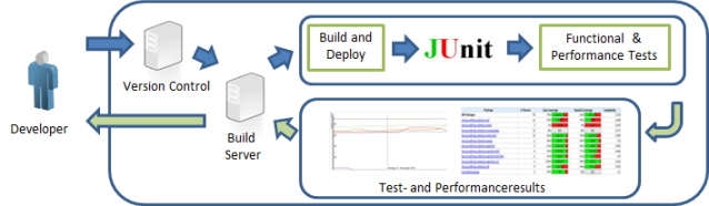 Adding Performance Tests to the mix of already existing Unit and Functional Tests in a typical Continuous Integration Process gives developers additional feedback on their code quality in respect to performance and scalability.