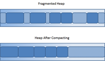 When the heap becomes fragmented due to repeated allocations and garbage collections, the JVM executes a compaction step, which alligns all objects neatly and closes all holes.