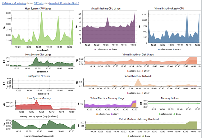 This shows a typical monitoring dashboard for a VMWare instance