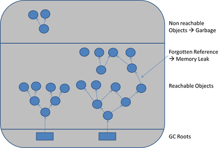 When objects are no longer referenced directly or indirectly by a GC root, they will be removed. There are no classic memory leaks. Analysis cannot really identify memory leaks, it can only hint at suspicious objects