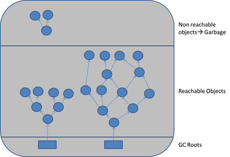 GC Roots are objects that are themselves referenced by the JVM and thus keep every other object from being garbage collected.