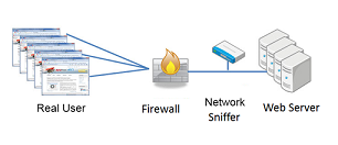 Network-centric monitoring using a network sniffer