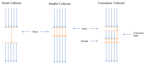 The difference between the different garbage collection algorithms becomes most clear when looking at the garbage collection suspensions.