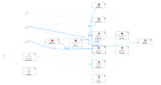 Transaction Flow of a Transaction through an Application Landscape