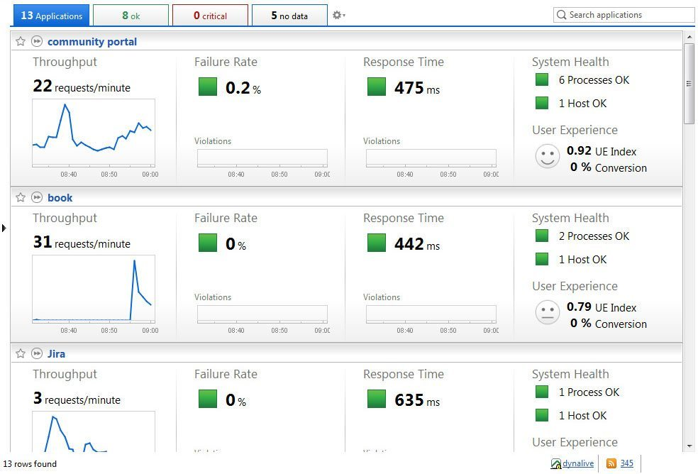 application management dashboard
