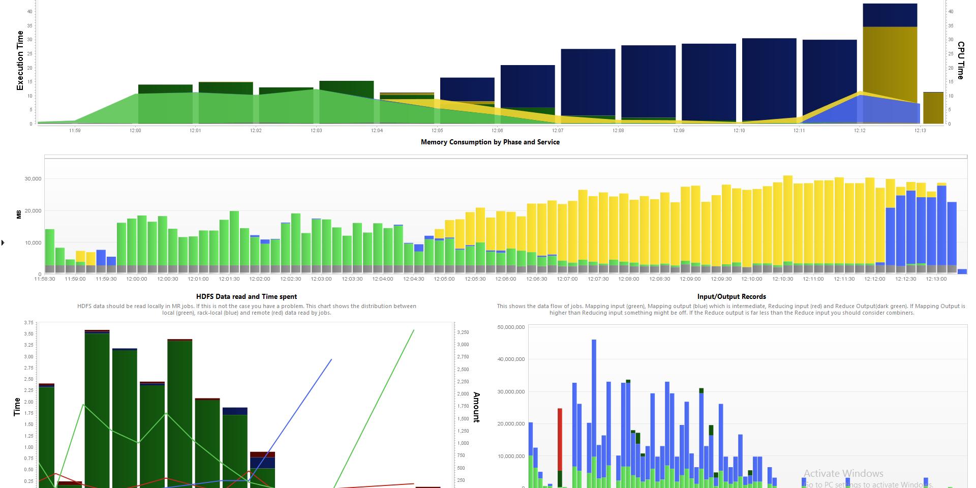 Big Data job performance