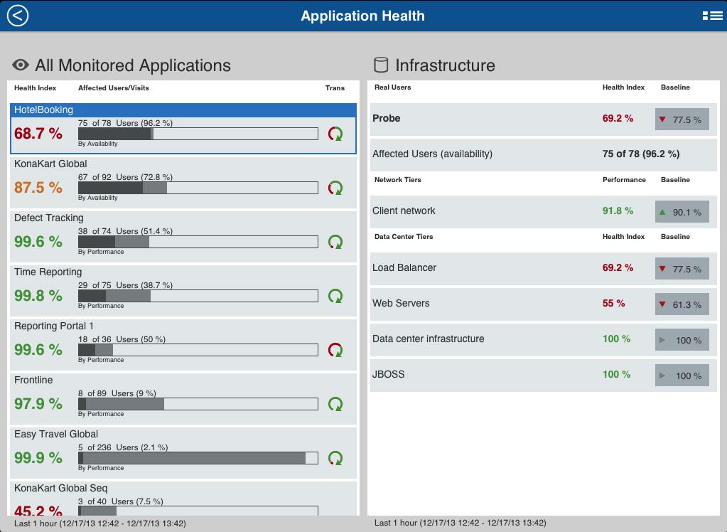 自動分析が、アプリケーションパフォーマンスが正常か異常かを判断します。