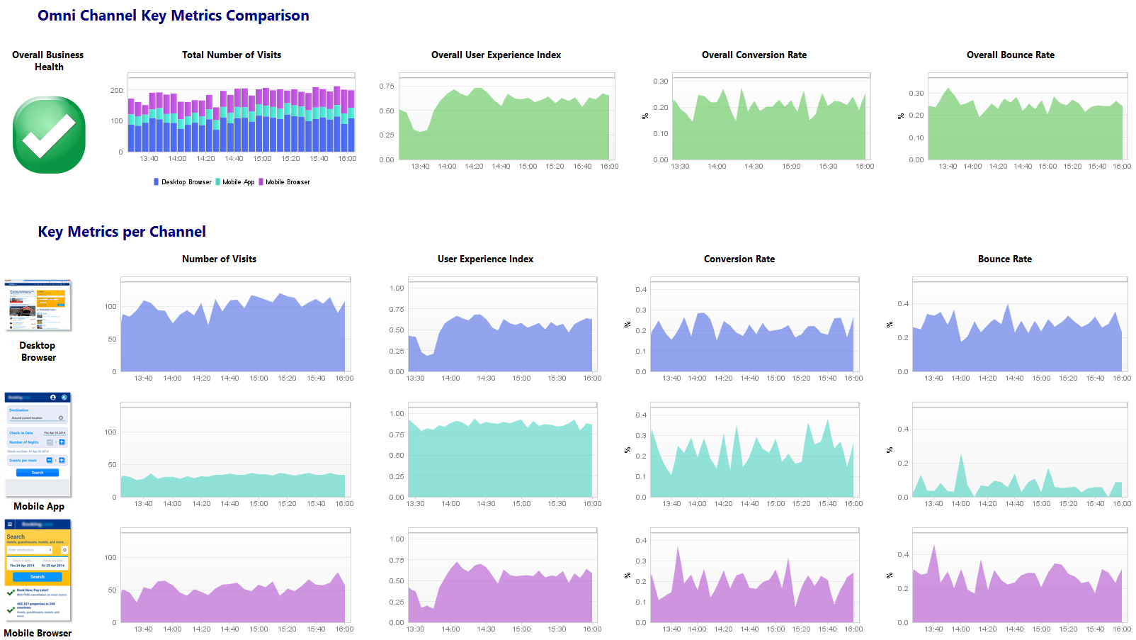 Omni-channel application monitoring key metrics comparison