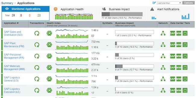SAP monitoring dashboard