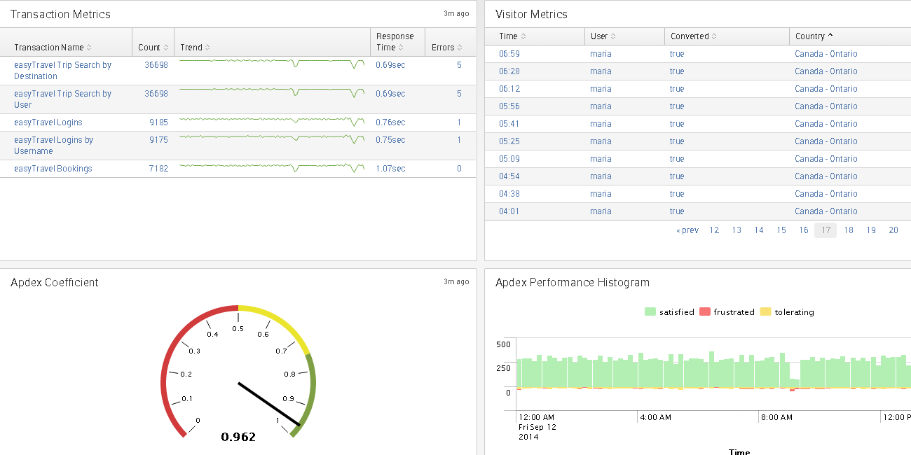 performance monitoring through splunk integration