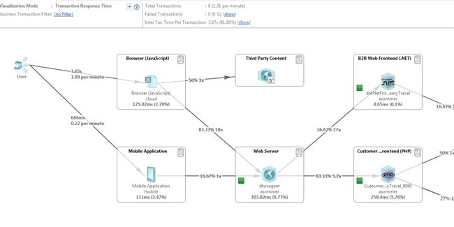 php application monitoring