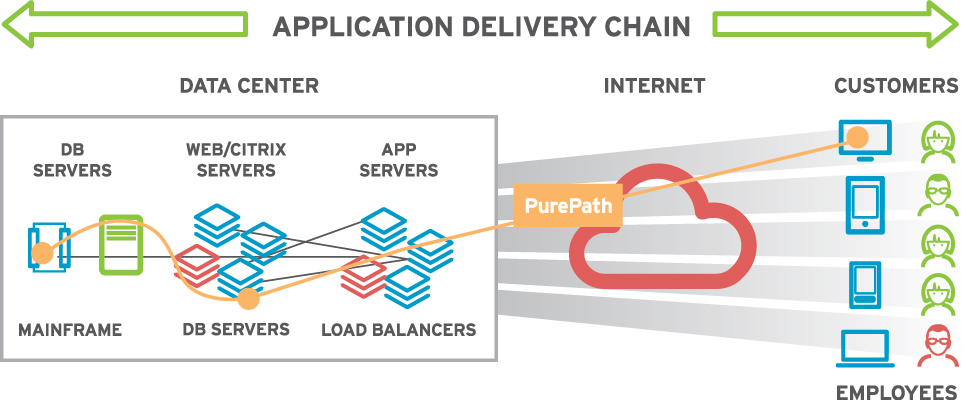 Applications are delivered via a complex application delivery chain
