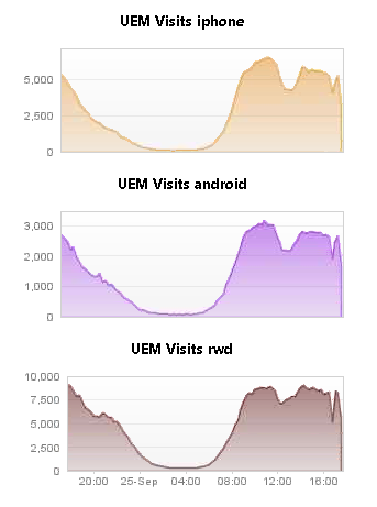Number of visits per channel