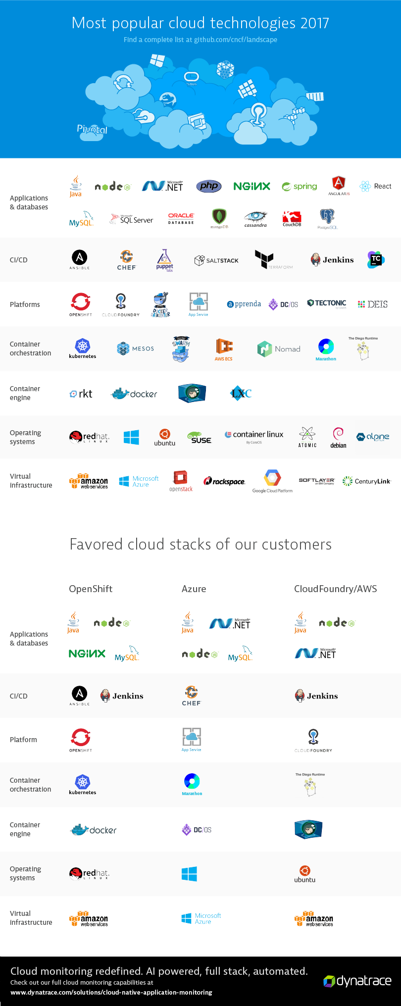 The most popular cloud technologies 2017